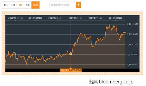 為替 ドル ウォン チャート